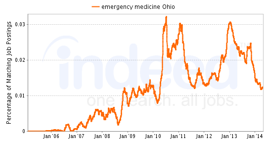 Chart of Emergency Medicine job growth in Ohio